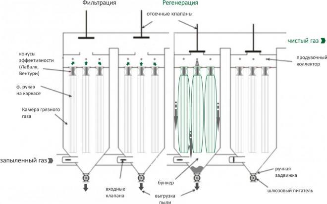 Процесс регенерации фильтров с помощью системы импульсной продувки сжатым воздухом.  Система регенерации off line...